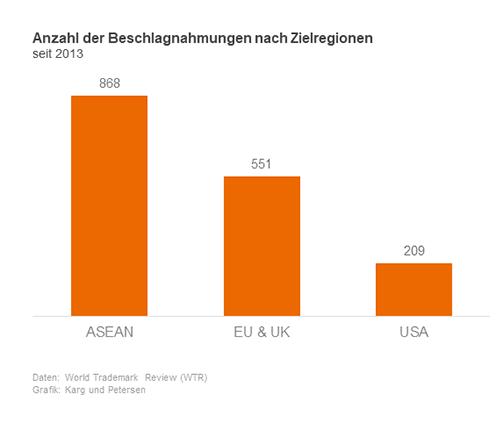 Anzahl der Beschlagnahmungen nach Zielregion