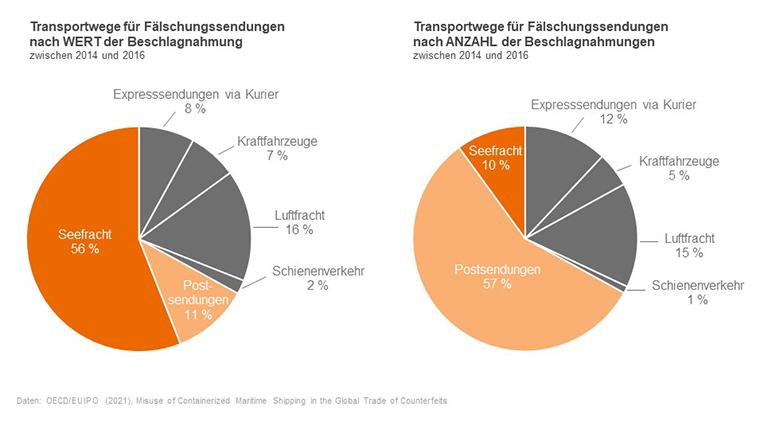 Transportwege-für-Fälschungssendungen
